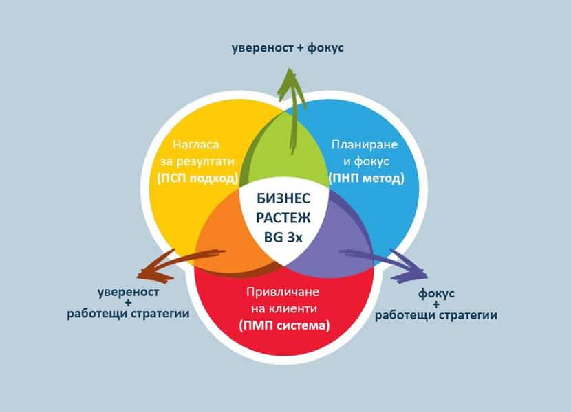 BG 3x система за бизнес растеж